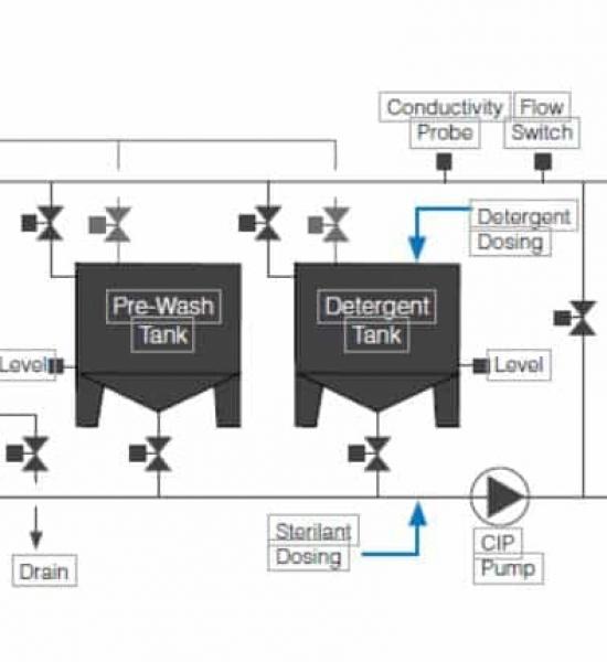 CIP/WIP Schematic